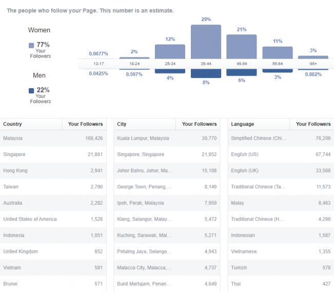 Nanyang Kitchen FB page followers demographics