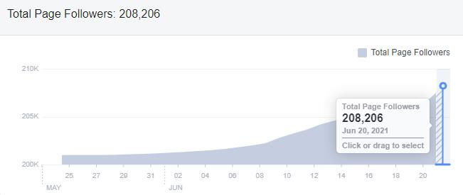 Nanyang Kitchen FB page followers growth